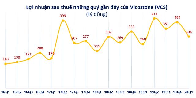 Vicostone (VCS): Trình ĐHCĐ 2 kịch bản kinh doanh trong năm 2020 - Ảnh 3.