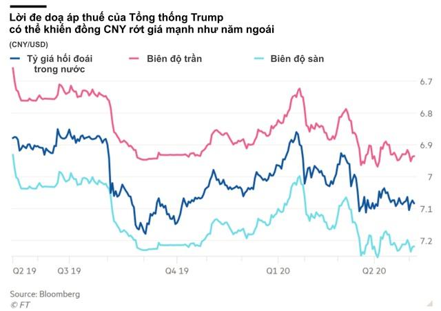 Căng thẳng giữa Washington và Bắc Kinh không ngừng nóng lên, chiến tranh tiền tệ có nguy cơ được châm ngòi - Ảnh 1.