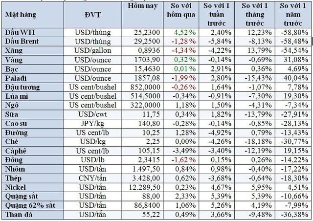 Thị trường ngày 13/5: Giá dầu đảo chiều tăng vọt gần 7%, các hàng hóa khác cũng đồng loạt tăng cao - Ảnh 1.
