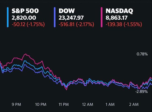 Bất an sau nhận xét tiêu cực của Chủ tịch Fed, làn sóng bán tháo lại tràn đến Phố Wall, Dow Jones rớt hơn 500 điểm  - Ảnh 1.