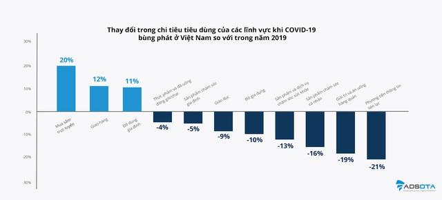 Chi tiêu cho mua sắm trực tuyến và giao hàng ở Việt Nam tăng bao nhiêu mùa COVID-19? - Ảnh 1.