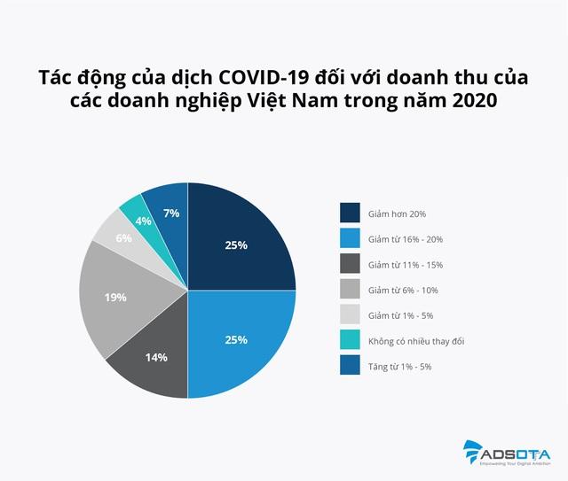 Hiệu ứng Domino của COVID-19 ảnh hưởng ra sao đến doanh thu doanh nghiệp nếu dịch kéo dài hơn 6 tháng? - Ảnh 2.