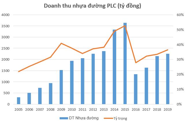 """Kỳ vọng """"sóng"""" đầu tư công, cổ phiếu công ty nhựa đường hàng đầu Việt Nam bứt phá 60% chỉ trong hơn 1 tháng - Ảnh 2."""