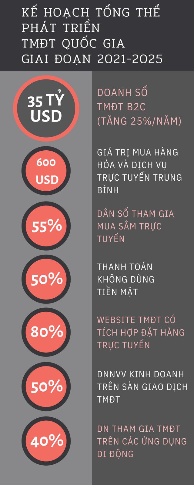 Kế hoạch đến năm 2025, doanh số thương mại điện tử B2C Việt Nam đạt 35 tỷ USD, 50% thanh toán không dùng tiền mặt - Ảnh 1.