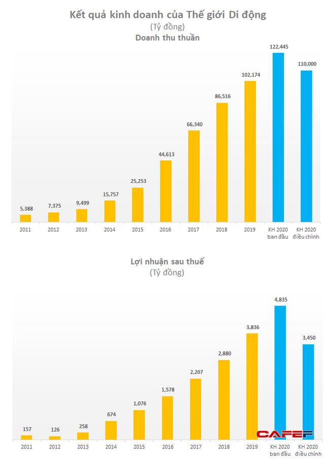 Thế giới Di động (MWG) hạ 30% mục tiêu lãi ròng về 3.450 tỷ đồng, trình phương án ESOP 2019 với tỷ lệ 3% - Ảnh 1.