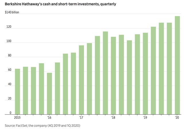 Tập đoàn của tỷ phú Warren Buffett ghi nhận khoản lỗ kỷ lục gần 50 tỷ USD chỉ trong quý I - Ảnh 1.