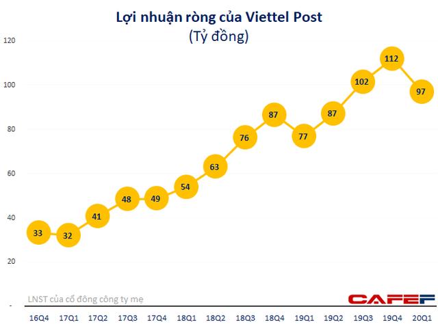 Viettel Post (VTP): LNST quý 1 tăng 26% lên 97 tỷ đồng - Ảnh 3.