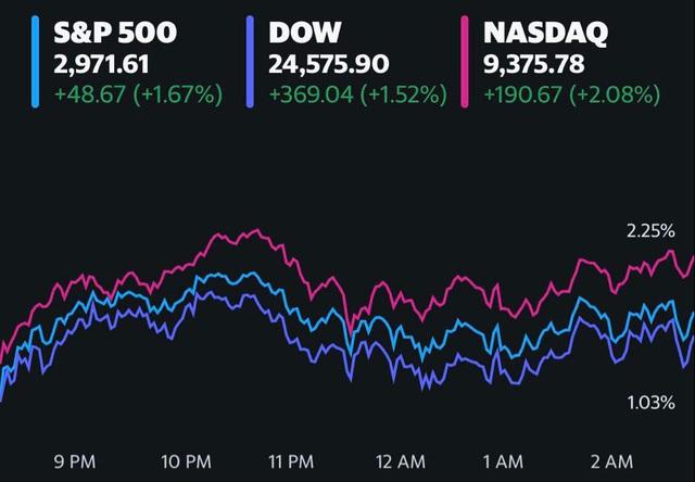 Cổ phiếu công nghệ thay nhau lập đỉnh, S&P 500 chạm mức cao nhất kể từ đầu tháng 3, Dow Jones tăng gần 370 điểm - Ảnh 1.