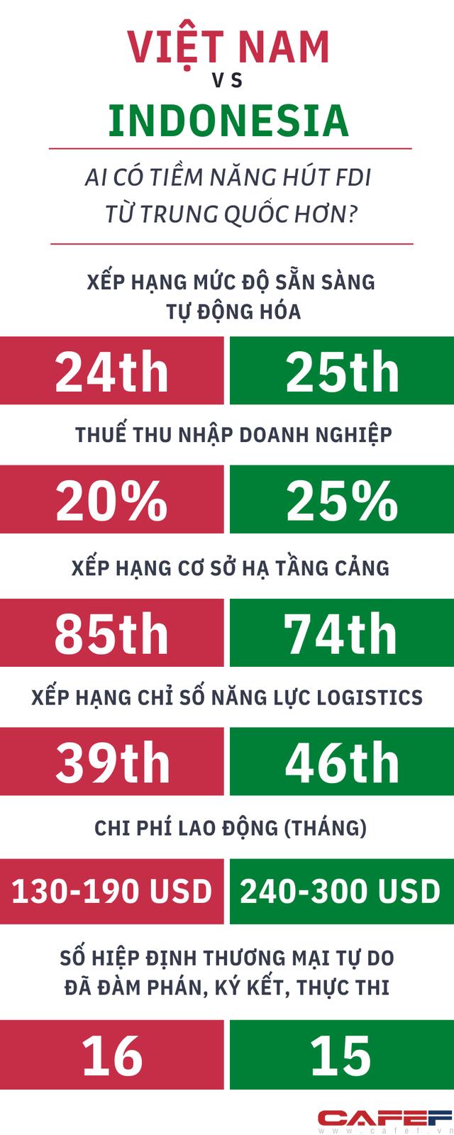 Việt Nam hay Indonesia sẽ có cơ hội thắng trong việc đón nhà máy từ Trung Quốc vào Đông Nam Á? - Ảnh 1.