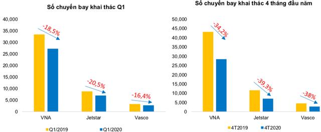BVSC: Ngành hàng không sẽ còn ngấm đòn nặng hơn trong quý 2, khi mà ảnh hưởng bởi Covid-19 quý đầu năm được bù đắp một phần nhờ dịp Tết - Ảnh 1.