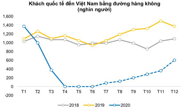 BVSC: Ngành hàng không sẽ còn ngấm đòn nặng hơn trong quý 2, khi mà ảnh hưởng bởi Covid-19 quý đầu năm được bù đắp một phần nhờ dịp Tết - Ảnh 2.