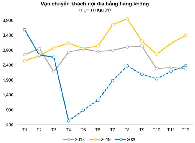BVSC: Ngành hàng không sẽ còn ngấm đòn nặng hơn trong quý 2, khi mà ảnh hưởng bởi Covid-19 quý đầu năm được bù đắp một phần nhờ dịp Tết - Ảnh 3.