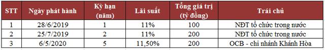 OCB tiếp tục rót 200 tỷ vào resort của ông Trịnh Văn Quyết - Ảnh 1.