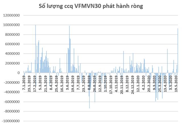 Phiên 25/5: VFMVN30 ETF phát hành mới 9,3 triệu chứng chỉ quỹ, lớn nhất trong gần 1 năm qua - Ảnh 1.