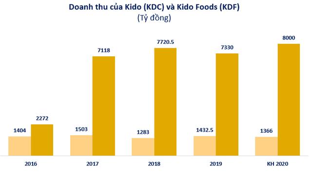 Kido Foods lên phương án sáp nhập vào Kido Group, chia cổ tức đặc biệt 2020 tỷ lệ 30% - Ảnh 3.
