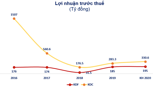 Kido Foods lên phương án sáp nhập vào Kido Group, chia cổ tức đặc biệt 2020 tỷ lệ 30% - Ảnh 4.
