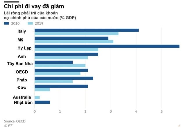 OECD: Các quốc gia giàu nhất thế giới đối diện với khoản nợ công 17 nghìn tỷ USD sau Covid-19 - Ảnh 2.