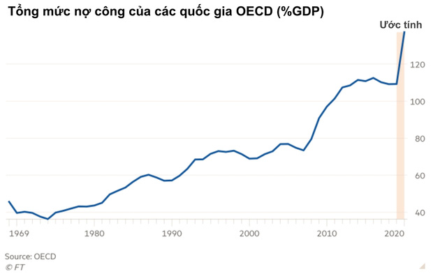 OECD: Các quốc gia giàu nhất thế giới đối diện với khoản nợ công 17 nghìn tỷ USD sau Covid-19 - Ảnh 1.