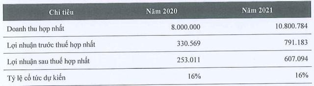 Kido Foods lên phương án sáp nhập vào Kido Group, chia cổ tức đặc biệt 2020 tỷ lệ 30% - Ảnh 2.