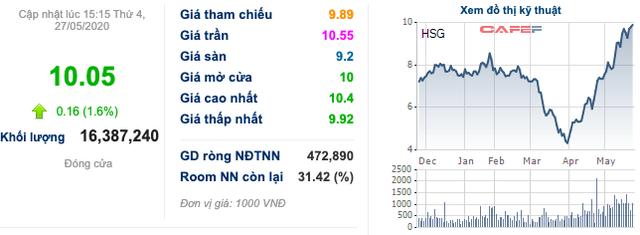 Hoa Sen Group (HSG) đạt 383 tỷ LNST nửa đầu niên độ, tăng 229% so với cùng kỳ - Ảnh 2.