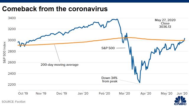 Toàn bộ các bang ở Mỹ mở cửa trở lại, Dow Jones tiếp tục bứt phá hơn 500 điểm, lần đầu tiên vượt mốc 25.000 điểm kể từ tháng 3 - Ảnh 1.