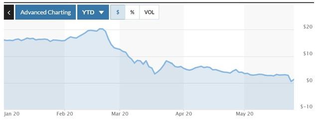 Huyền thoại đầu tư Carl Icahn mất 1,6 tỷ USD khi cắt lỗ khỏi Hertz bên bờ vực phá sản - Ảnh 1.