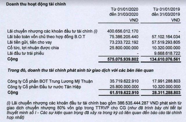 CII: Quý 1 lãi 275 tỷ đồng cao gấp 7 lần, thu nhập Ban TGĐ tăng cao gấp 5 lần cùng kỳ - Ảnh 1.