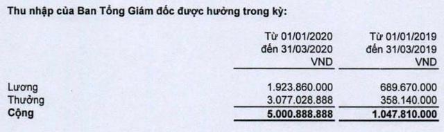 CII: Quý 1 lãi 275 tỷ đồng cao gấp 7 lần, thu nhập Ban TGĐ tăng cao gấp 5 lần cùng kỳ - Ảnh 3.