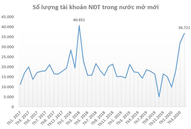 """Mặc cho nhiều dự báo """"Dead Cat Bounce"""", chứng khoán Việt Nam vẫn tăng hơn 12% trong tháng 5, lọt top 3 chỉ số tăng mạnh nhất Thế giới - Ảnh 4."""