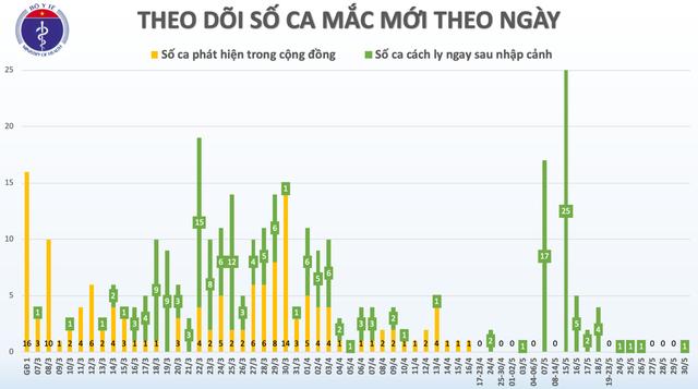 """Mặc cho nhiều dự báo """"Dead Cat Bounce"""", chứng khoán Việt Nam vẫn tăng hơn 12% trong tháng 5, lọt top 3 chỉ số tăng mạnh nhất Thế giới - Ảnh 3."""