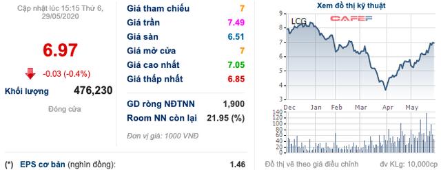 ĐHCĐ Licogi 16 (LCG): Nếu huy động được tiền để đầu tư thì thành quả trong tương lai sẽ rất lớn, vấn đề giá cổ phiếu quá thấp bán không ai mua, rất xót xa! - Ảnh 2.