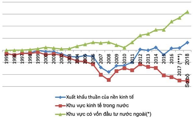 Góc nhìn: Khi Việt Nam xuất siêu mạnh và tăng trưởng GDP cao, ai mới thực sự mừng? - Ảnh 1.