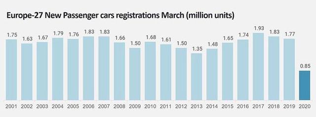 Doanh số ôtô toàn cầu giảm 39% trong tháng 3 - Ảnh 1.
