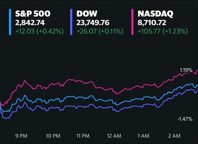 Cổ phiếu hàng không bị bán tháo mạnh sau thông báo của Warren Buffett, Dow Jones có lúc rớt gần 400 điểm - Ảnh 1.