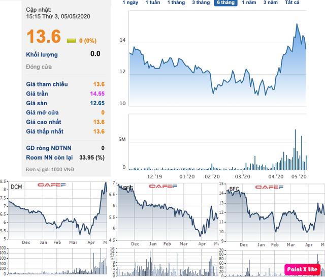 Cổ phiếu phân bón đồng loạt thăng hoa từ đáy, song không phải tất cả đều được hưởng lợi trực tiếp khi giá dầu giảm sâu! - Ảnh 1.