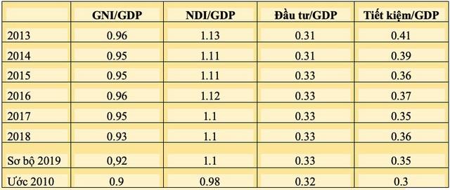 Càng tăng trưởng GDP như hiện nay càng khiến nguồn lực nền kinh tế bị bào mòn? - Ảnh 1.
