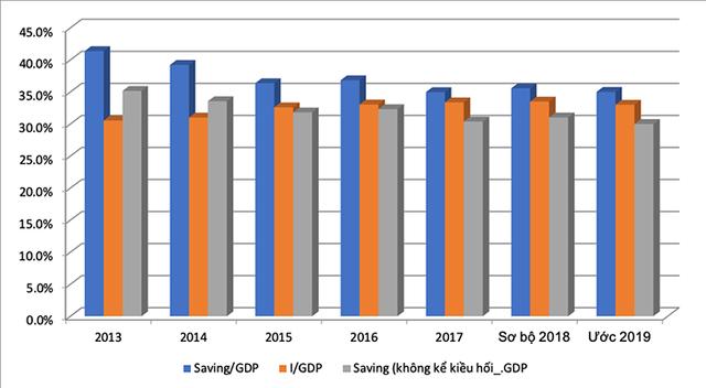 Càng tăng trưởng GDP như hiện nay càng khiến nguồn lực nền kinh tế bị bào mòn? - Ảnh 2.