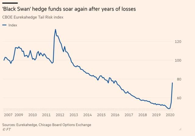 """Các quỹ """"Thiên nga đen"""" tận dụng đà giảm của thị trường để """"tung hoành giang hồ"""" - Ảnh 1."""