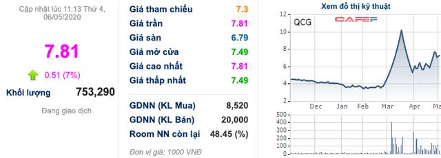 Quốc Cường Gia Lai (QCG) báo lãi đột biến gần 6 lần nhờ chuyển nhượng vốn, cổ phiếu lại kịch trần sau nhiều phiên sàn la liệt - Ảnh 4.