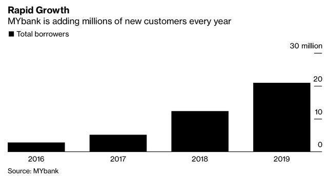 Cỗ máy cho vay online, giải ngân trong 3 phút của Jack Ma dự kiến tung gần 300 tỷ USD hỗ trợ doanh nghiệp nhỏ: Rủi ro vỡ nợ tiếp tục tăng cao? - Ảnh 1.
