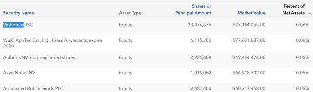 Quỹ ngoại nào đã bán ra gần 36 triệu cổ phiếu VinHomes trong phiên 6/5? - Ảnh 3.