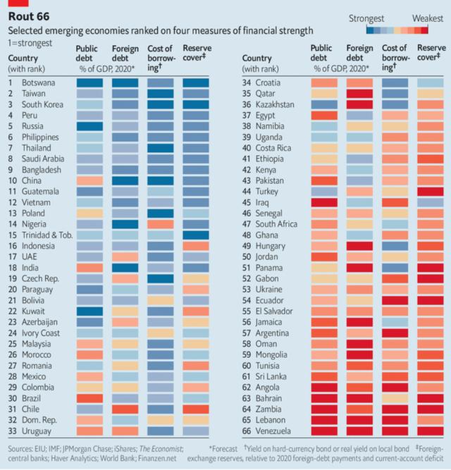 The Economist: Việt Nam thuộc nhóm nền kinh tế an toàn sau đại dịch Covid-19 - Ảnh 1.