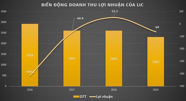 Licogi (LIC): Quý 1 lỗ thêm 35 tỷ đồng nâng lỗ lũy kế lên 547 tỷ đồng - Ảnh 1.
