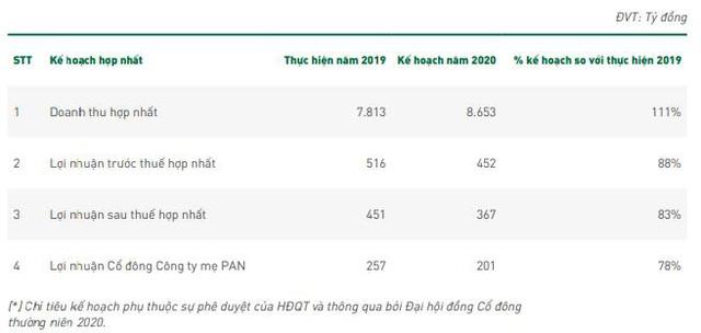 Dịch bệnh, hạn hán kéo lãi quý 1 của PAN giảm 61% so với cùng kỳ - Ảnh 3.