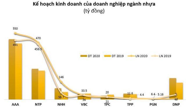 Doanh nghiệp nhựa lãi tăng trưởng trong quý 1 - Ảnh 3.