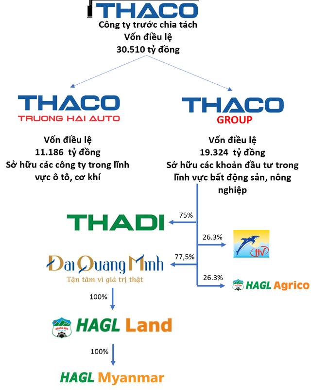 Động thái lạ của tỷ phú Dương: tách THACO thành 2 công ty riêng biệt, đi ngược xu hướng hợp nhất gia tăng quy mô tập đoàn - Ảnh 2.