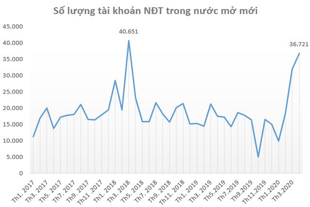 Nhà đầu tư trong nước mở kỷ lục 36.721 tài khoản chứng khoán trong tháng 4, VN-Index bứt phá bất chấp khối ngoại bán ròng - Ảnh 1.