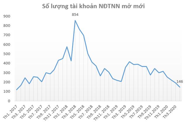 Nhà đầu tư trong nước mở kỷ lục 36.721 tài khoản chứng khoán trong tháng 4, VN-Index bứt phá bất chấp khối ngoại bán ròng - Ảnh 3.