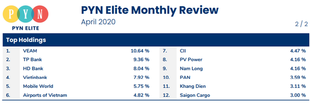 Pyn Elite Fund gia tăng tỷ trọng cổ phiếu trong tháng 4, danh mục tăng mạnh nhất kể từ khi hiện diện tại Việt Nam - Ảnh 2.