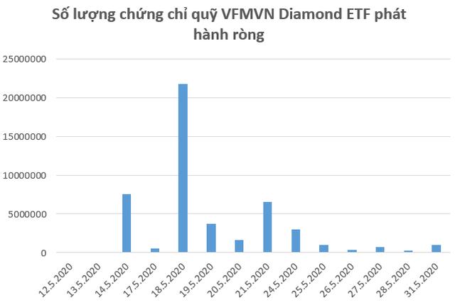 Các quỹ ETFs nội hút ròng lượng vốn lên tới gần 800 tỷ đồng trong tháng 5 - Ảnh 2.